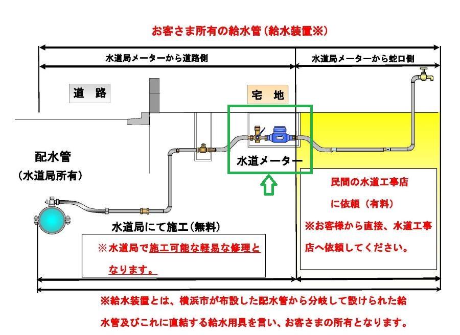 横浜市水道局